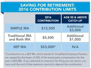 2016.11.15 Retirement Contribution Limits chart